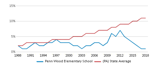 This chart display the percentage of Hispanic students in Penn Wood Elementary School and the percentage of Hispanic public school students in Pennsylvania by year, with the latest 2017-18 school year data.