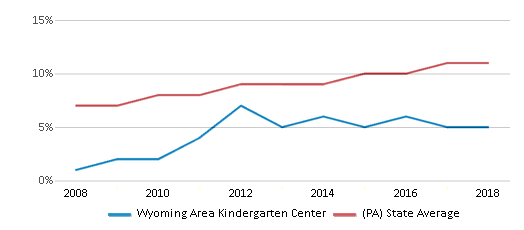 This chart display the percentage of Hispanic students in Wyoming Area Kindergarten Center and the percentage of Hispanic public school students in Pennsylvania by year, with the latest 2017-18 school year data.
