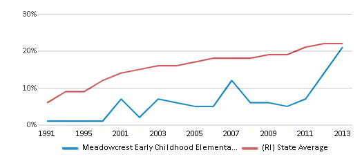 This chart display the percentage of Hispanic students in Meadowcrest Early Childhood Elementary School and the percentage of Hispanic public school students in Rhode Island by year, with the latest 2012-13 school year data.