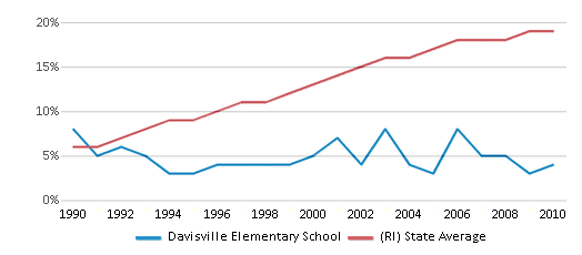 This chart display the percentage of Hispanic students in Davisville Elementary School and the percentage of Hispanic public school students in Rhode Island by year, with the latest 2009-10 school year data.