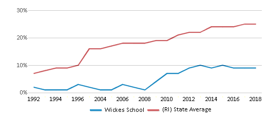 This chart display the percentage of Hispanic students in Wickes School and the percentage of Hispanic public school students in Rhode Island by year, with the latest 2017-18 school year data.