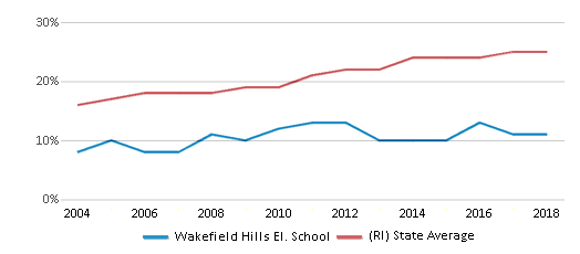 This chart display the percentage of Hispanic students in Wakefield Hills El. School and the percentage of Hispanic public school students in Rhode Island by year, with the latest 2017-18 school year data.