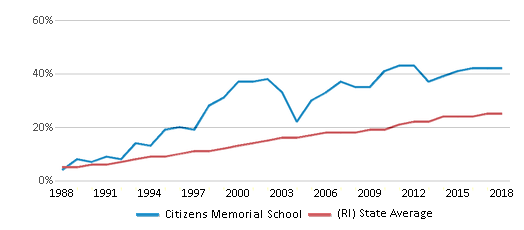 This chart display the percentage of Hispanic students in Citizens Memorial School and the percentage of Hispanic public school students in Rhode Island by year, with the latest 2017-18 school year data.