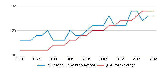 This chart display the percentage of Hispanic students in St. Helena Elementary School and the percentage of Hispanic public school students in South Carolina by year, with the latest 2017-18 school year data.