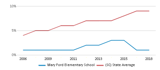 This chart display the percentage of Hispanic students in Mary Ford Elementary School and the percentage of Hispanic public school students in South Carolina by year, with the latest 2017-18 school year data.