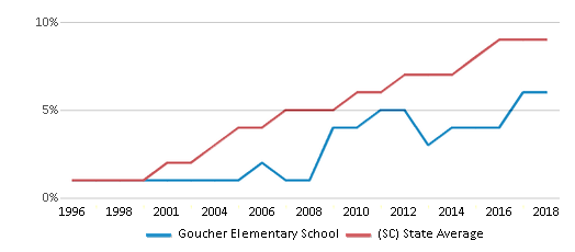 This chart display the percentage of Hispanic students in Goucher Elementary School and the percentage of Hispanic public school students in South Carolina by year, with the latest 2017-18 school year data.