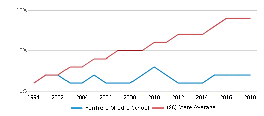 This chart display the percentage of Hispanic students in Fairfield Middle School and the percentage of Hispanic public school students in South Carolina by year, with the latest 2017-18 school year data.
