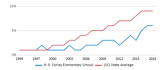 This chart display the percentage of Hispanic students in H. E. Corley Elementary School and the percentage of Hispanic public school students in South Carolina by year, with the latest 2017-18 school year data.