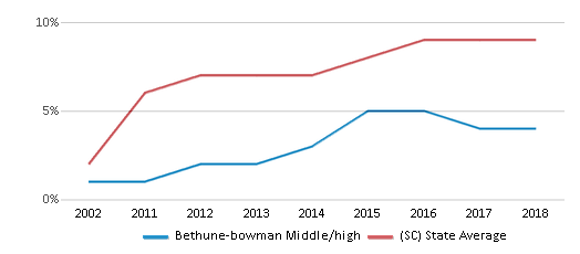 This chart display the percentage of Hispanic students in Bethune-bowman Middle/high and the percentage of Hispanic public school students in South Carolina by year, with the latest 2017-18 school year data.