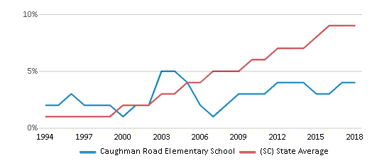 This chart display the percentage of Hispanic students in Caughman Road Elementary School and the percentage of Hispanic public school students in South Carolina by year, with the latest 2017-18 school year data.