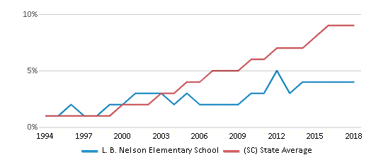 This chart display the percentage of Hispanic students in L. B. Nelson Elementary School and the percentage of Hispanic public school students in South Carolina by year, with the latest 2017-18 school year data.