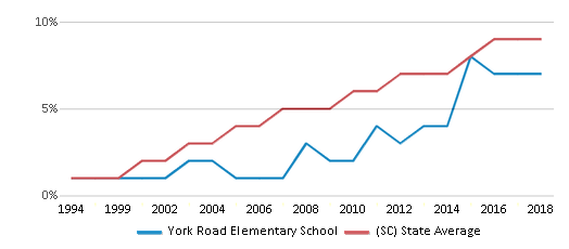 This chart display the percentage of Hispanic students in York Road Elementary School and the percentage of Hispanic public school students in South Carolina by year, with the latest 2017-18 school year data.