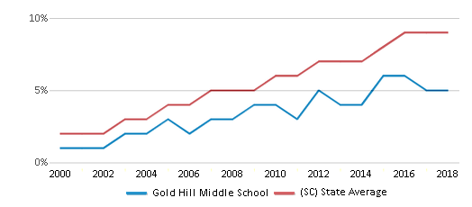 This chart display the percentage of Hispanic students in Gold Hill Middle School and the percentage of Hispanic public school students in South Carolina by year, with the latest 2017-18 school year data.