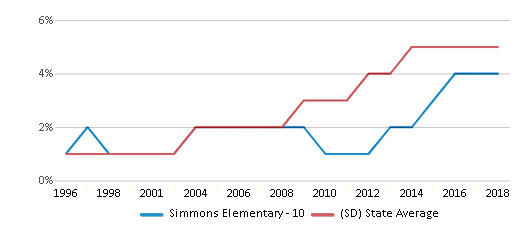 This chart display the percentage of Hispanic students in Simmons Elementary - 10 and the percentage of Hispanic public school students in South Dakota by year, with the latest 2017-18 school year data.