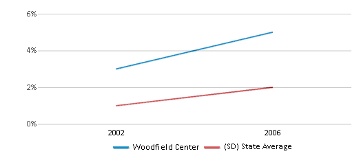 This chart display the percentage of Hispanic students in Woodfield Center and the percentage of Hispanic public school students in South Dakota by year, with the latest 2005-06 school year data.