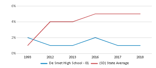 This chart display the percentage of Hispanic students in De Smet High School - 01 and the percentage of Hispanic public school students in South Dakota by year, with the latest 2017-18 school year data.