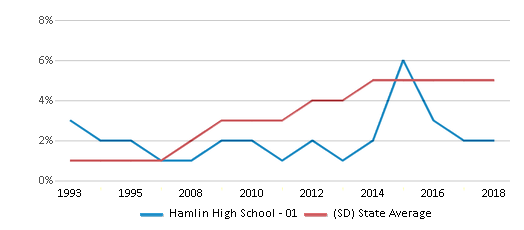 This chart display the percentage of Hispanic students in Hamlin High School - 01 and the percentage of Hispanic public school students in South Dakota by year, with the latest 2017-18 school year data.