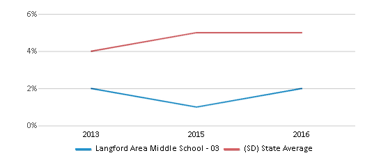 This chart display the percentage of Hispanic students in Langford Area Middle School - 03 and the percentage of Hispanic public school students in South Dakota by year, with the latest 2015-16 school year data.
