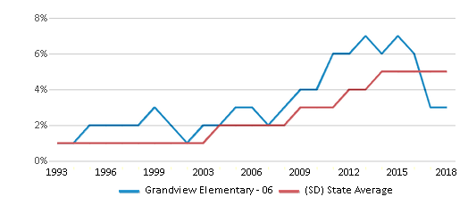 This chart display the percentage of Hispanic students in Grandview Elementary - 06 and the percentage of Hispanic public school students in South Dakota by year, with the latest 2017-18 school year data.