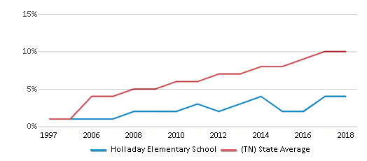 This chart display the percentage of Hispanic students in Holladay Elementary School and the percentage of Hispanic public school students in Tennessee by year, with the latest 2017-18 school year data.