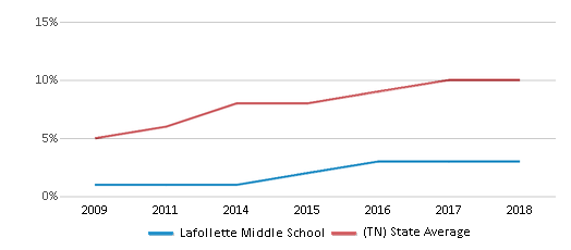 This chart display the percentage of Hispanic students in Lafollette Middle School and the percentage of Hispanic public school students in Tennessee by year, with the latest 2017-18 school year data.