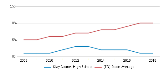 This chart display the percentage of Hispanic students in Clay County High School and the percentage of Hispanic public school students in Tennessee by year, with the latest 2017-18 school year data.