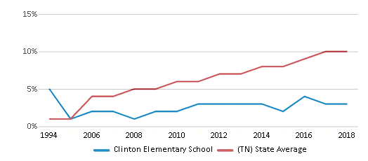 This chart display the percentage of Hispanic students in Clinton Elementary School and the percentage of Hispanic public school students in Tennessee by year, with the latest 2017-18 school year data.