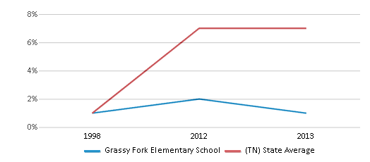 This chart display the percentage of Hispanic students in Grassy Fork Elementary School and the percentage of Hispanic public school students in Tennessee by year, with the latest 2012-13 school year data.