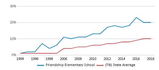 This chart display the percentage of Hispanic students in Friendship Elementary School and the percentage of Hispanic public school students in Tennessee by year, with the latest 2017-18 school year data.