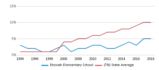 This chart display the percentage of Hispanic students in Etowah Elementary School and the percentage of Hispanic public school students in Tennessee by year, with the latest 2017-18 school year data.