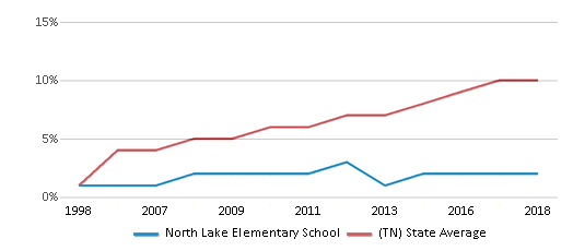 This chart display the percentage of Hispanic students in North Lake Elementary School and the percentage of Hispanic public school students in Tennessee by year, with the latest 2017-18 school year data.