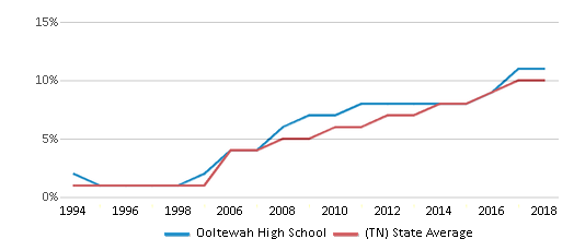 This chart display the percentage of Hispanic students in Ooltewah High School and the percentage of Hispanic public school students in Tennessee by year, with the latest 2017-18 school year data.