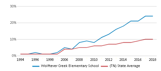 This chart display the percentage of Hispanic students in Wolftever Creek Elementary School and the percentage of Hispanic public school students in Tennessee by year, with the latest 2017-18 school year data.