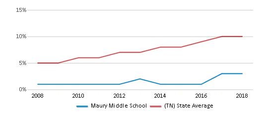 This chart display the percentage of Hispanic students in Maury Middle School and the percentage of Hispanic public school students in Tennessee by year, with the latest 2017-18 school year data.
