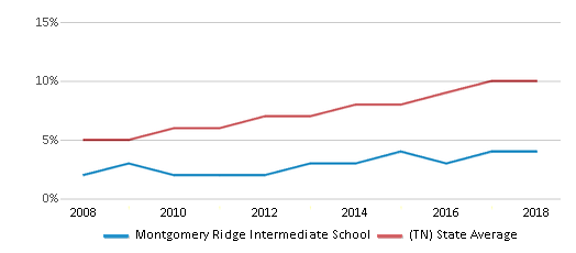 This chart display the percentage of Hispanic students in Montgomery Ridge Intermediate School and the percentage of Hispanic public school students in Tennessee by year, with the latest 2017-18 school year data.