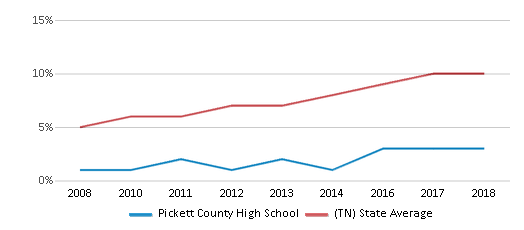 This chart display the percentage of Hispanic students in Pickett County High School and the percentage of Hispanic public school students in Tennessee by year, with the latest 2017-18 school year data.