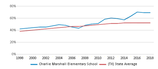 This chart display the percentage of Hispanic students in Charlie Marshall Elementary School and the percentage of Hispanic public school students in Texas by year, with the latest 2017-18 school year data.