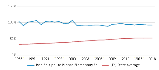This chart display the percentage of Hispanic students in Ben Bolt-palito Blanco Elementary School and the percentage of Hispanic public school students in Texas by year, with the latest 2017-18 school year data.