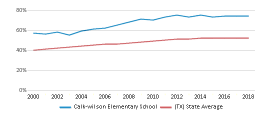 This chart display the percentage of Hispanic students in Calk-wilson Elementary School and the percentage of Hispanic public school students in Texas by year, with the latest 2017-18 school year data.