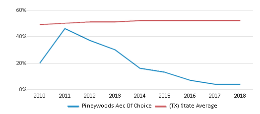 This chart display the percentage of Hispanic students in Pineywoods Aec Of Choice and the percentage of Hispanic public school students in Texas by year, with the latest 2017-18 school year data.