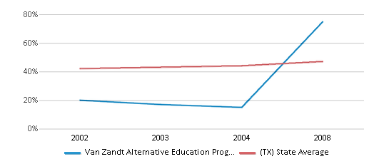 This chart display the percentage of Hispanic students in Van Zandt Alternative Education Prog Coop and the percentage of Hispanic public school students in Texas by year, with the latest 2007-08 school year data.