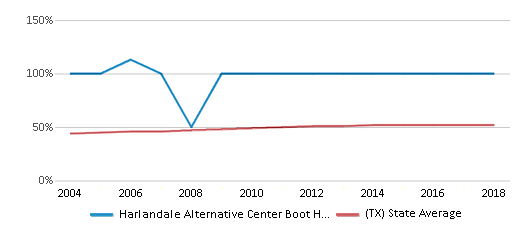 This chart display the percentage of Hispanic students in Harlandale Alternative Center Boot High School and the percentage of Hispanic public school students in Texas by year, with the latest 2017-18 school year data.