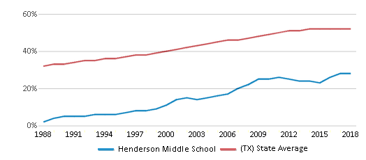 This chart display the percentage of Hispanic students in Henderson Middle School and the percentage of Hispanic public school students in Texas by year, with the latest 2017-18 school year data.