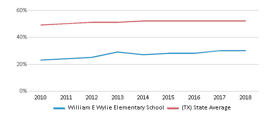 This chart display the percentage of Hispanic students in William E Wylie Elementary School and the percentage of Hispanic public school students in Texas by year, with the latest 2017-18 school year data.