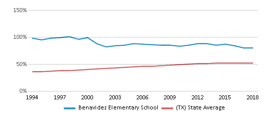 This chart display the percentage of Hispanic students in Benavidez Elementary School and the percentage of Hispanic public school students in Texas by year, with the latest 2017-18 school year data.