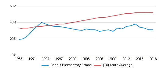 This chart display the percentage of Hispanic students in Condit Elementary School and the percentage of Hispanic public school students in Texas by year, with the latest 2017-18 school year data.