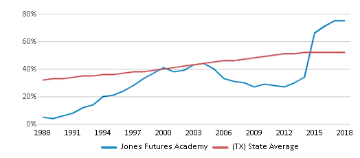 This chart display the percentage of Hispanic students in Jones Futures Academy and the percentage of Hispanic public school students in Texas by year, with the latest 2017-18 school year data.