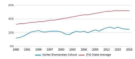 This chart display the percentage of Hispanic students in Kolter Elementary School and the percentage of Hispanic public school students in Texas by year, with the latest 2017-18 school year data.