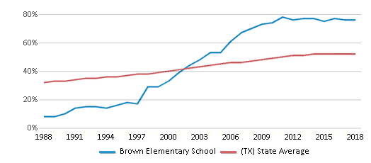This chart display the percentage of Hispanic students in Brown Elementary School and the percentage of Hispanic public school students in Texas by year, with the latest 2017-18 school year data.