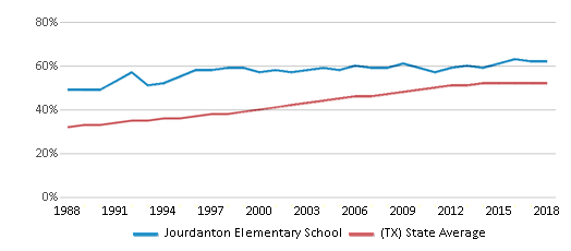 This chart display the percentage of Hispanic students in Jourdanton Elementary School and the percentage of Hispanic public school students in Texas by year, with the latest 2017-18 school year data.